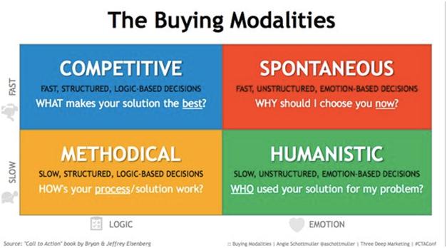 buyer modalities