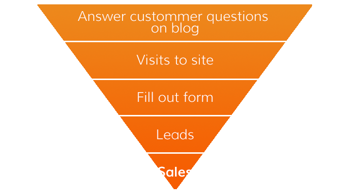 Here's where a blog typically appears in a sales funnel. However, it isn't necessarily limited to only making the introduction. It could also be the link between leads and sales.