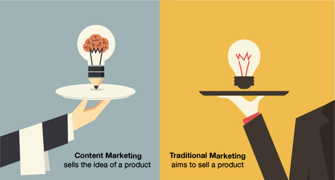 Sharing opinions and providing information used to be a hobby, not a way to increase sales. Now it's the cornerstone of online marketing and branding. Image source: wix.com