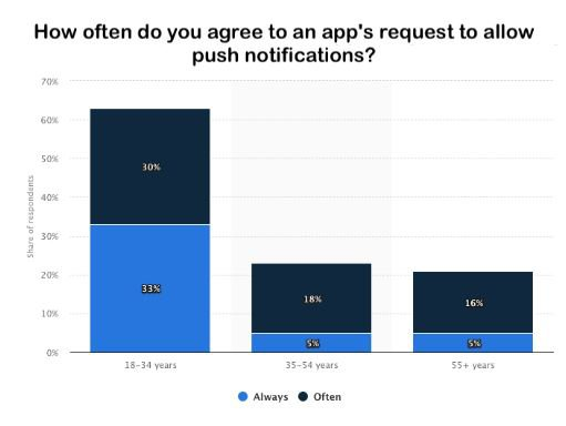 Web Push Notification opt-in rates by age group