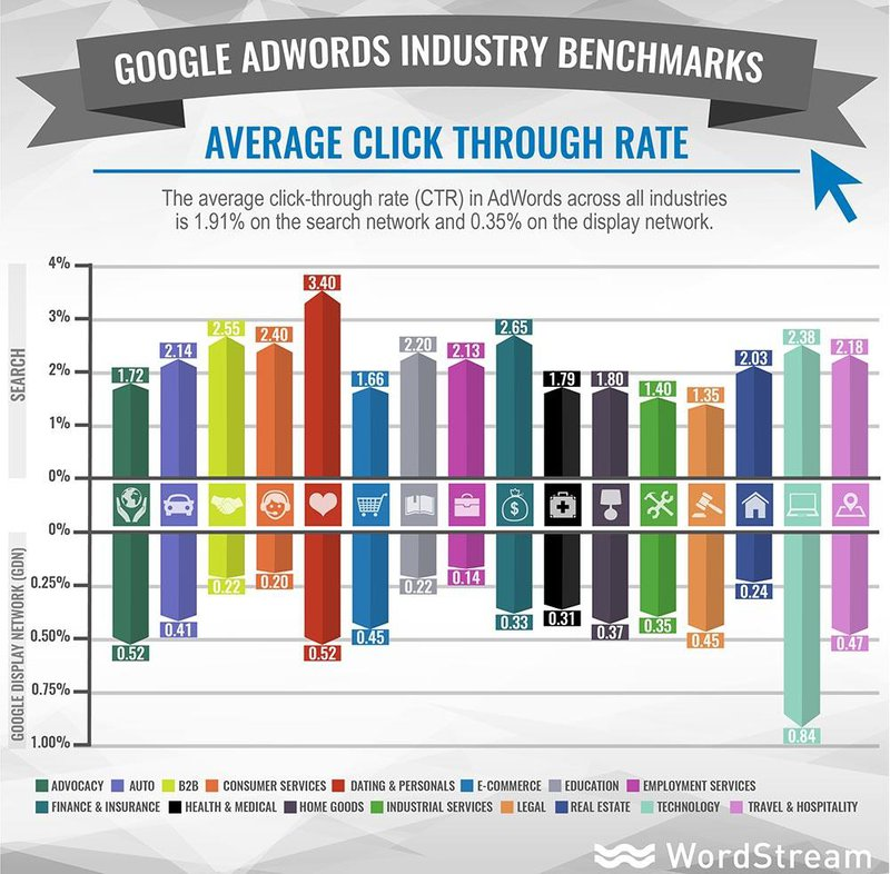 Google AdWords alternative - PPC CTRs