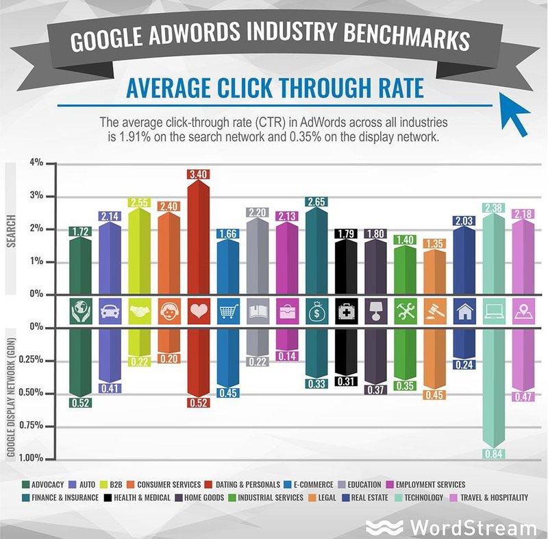 Google AdWords alternative - PPC CTRs