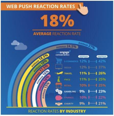 Google AdWords alternative: Web Push Notification CTRs